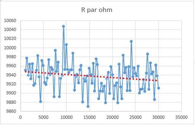 Metingen met de nanoVNA deel 2: Meten van hoge impedanties