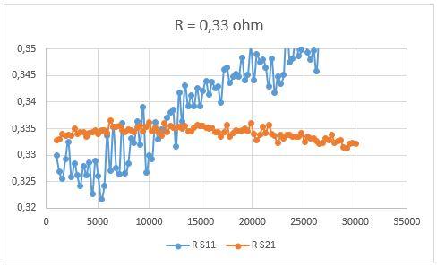 Metingen met de nanoVNA deel 5: Meten van lage impedanties